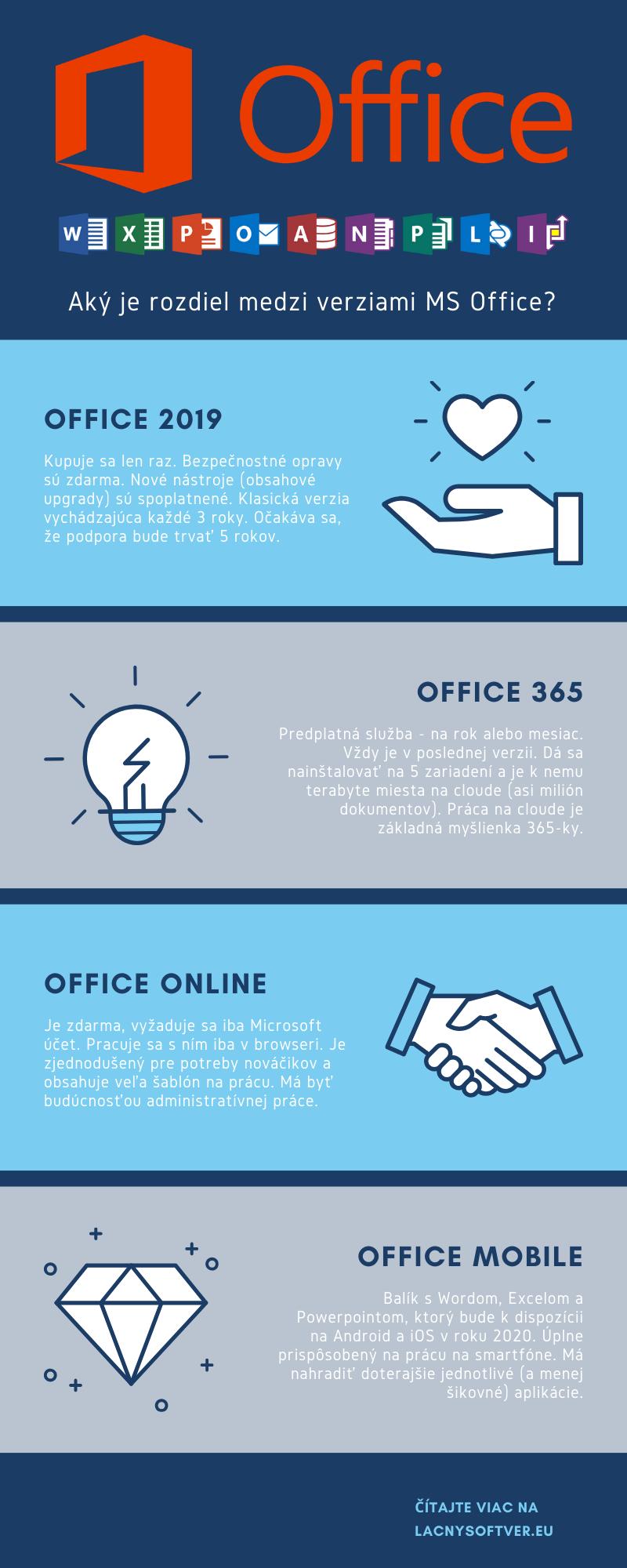 Aký je rozdiel medzi verziami MS Office?